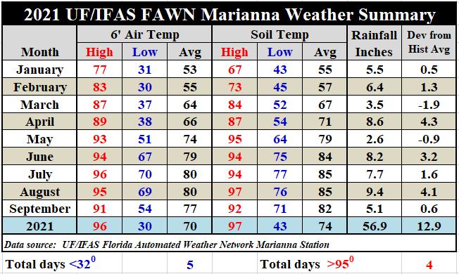 Marianna FAWN Jan-Spt 2021 Weather Summary