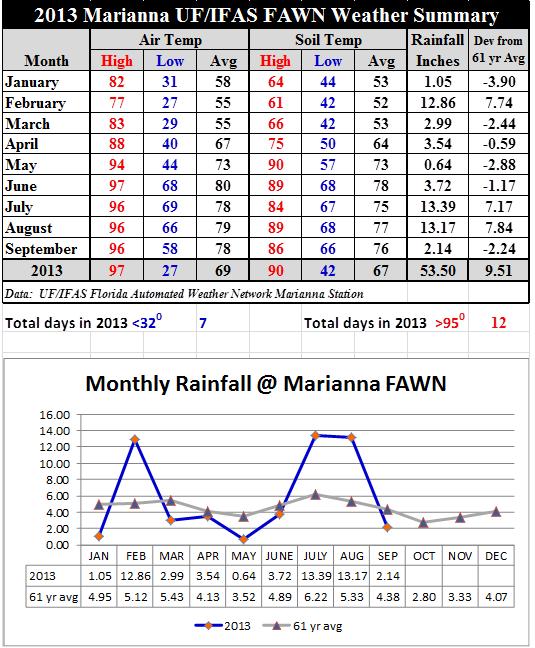 13 Jan-Sept Marianna FAWN Summary