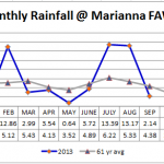 September 2013 Panhandle Weather Summary
