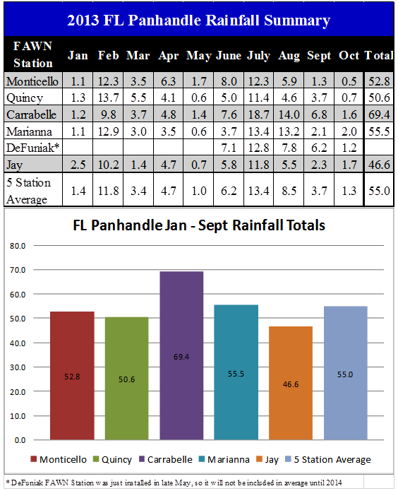 13 Jan-Oct Panhandle Rainfall