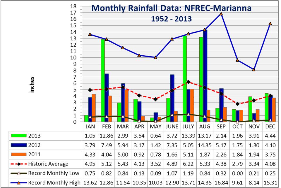 2013 Marianna FAWN Rainfall Summary
