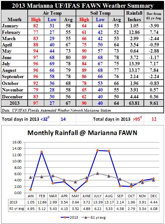 2013 Marianna FAWN Summary