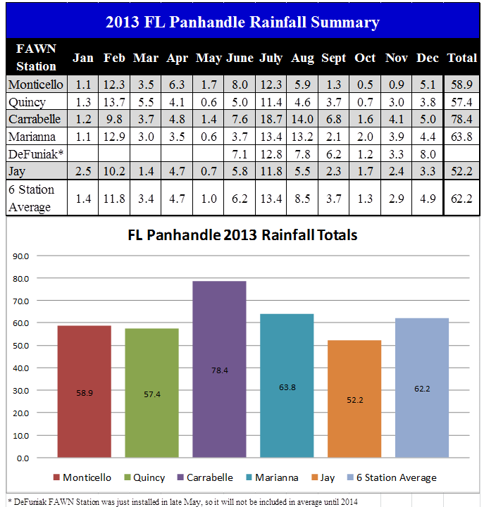 2013 Panhandle FAWN Rainfall Summary